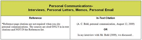 personal communications interviews emails  guide