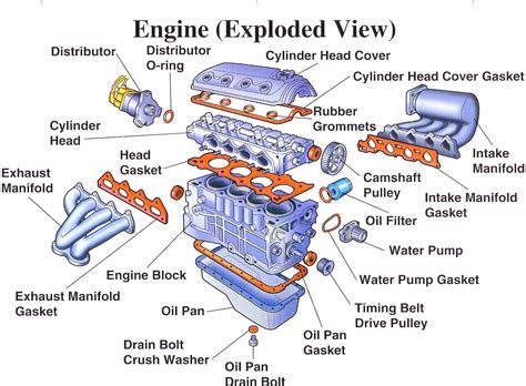 Toyotum Car Engine Diagram by Using Communication Techniques To Present Design Ideas