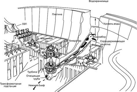 Гидроэлектростанция — ТеплоВики энциклопедия отопления