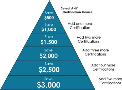add certifications     save