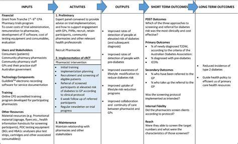 pharmacy diabetes screening trial protocol