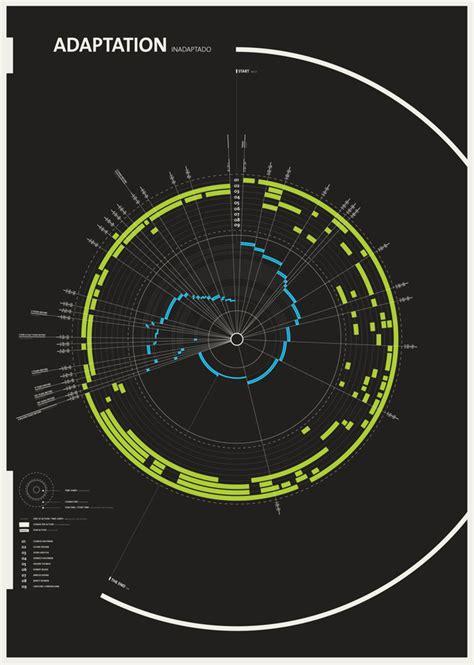 sunburst diagram data  project