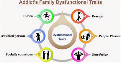Alcoholic Systems System Dysfunctional Alcoholism Members Traits