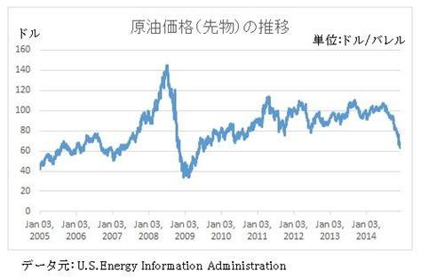 今日 の 原油 価格