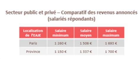 auxiliaire ambulancier salaire auxiliaire de pu 233 riculture le salaire moyen plus 233 lev 233 dans le secteur actualit 233