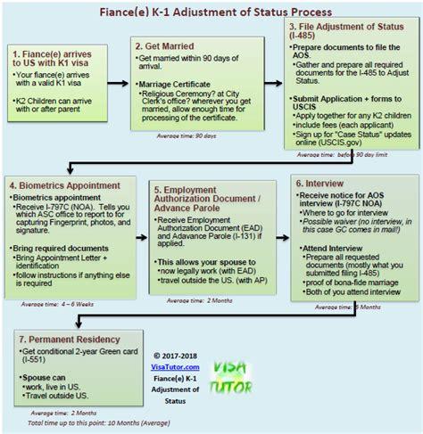 fiance k1 visa adjustment of status 171 visa tutor