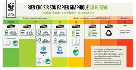recyclage papier bureau mettre en place une vraie politique papier en 5 points