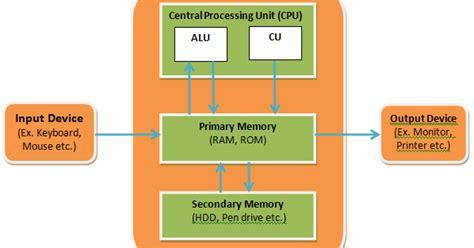 Rupani Tejas Cpu Block Diagram Computer