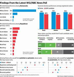 New NBC-WSJ Pol... Political Polls