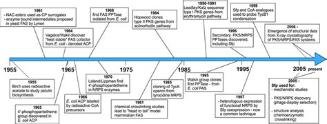industrial revolution timeline of events quotes
