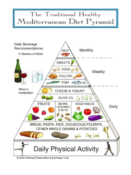 printable mediterranean diet food list traditional