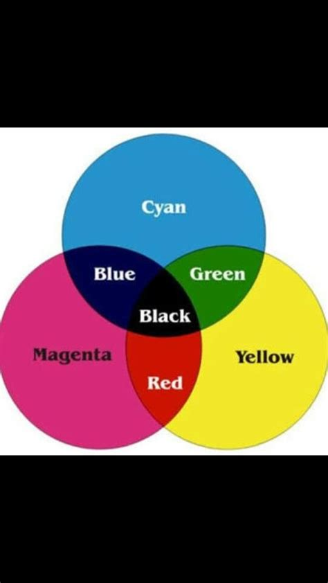 what colors make blue what color does mixing green and blue make quora