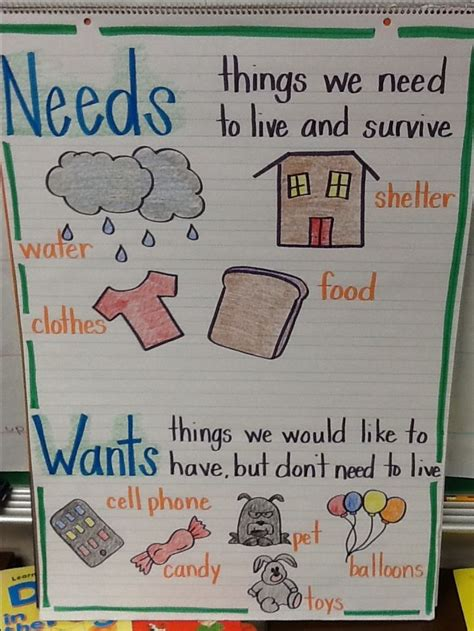 Wants And Needs Anchor Chart  Financial Literacy And Money Skills  Pinterest  Anchor Charts