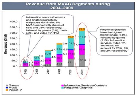 Mobile Vas by Mobile Vas Value Added Services In India A Brief Insight