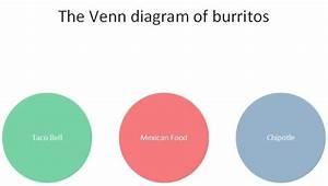 A Comprehensive Venn Diagram Of Burrito Types