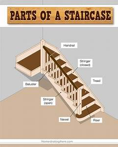 Parts Of A Staircase  Illustrated Diagram