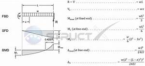 Bending Moment Equation For Cantilever Beam With Udl