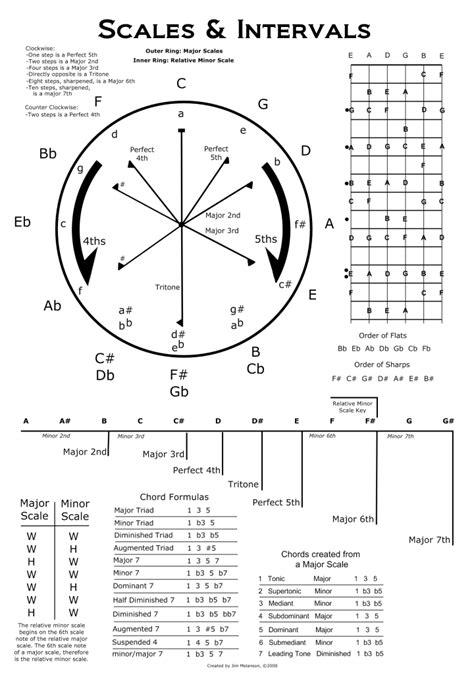 printable circle  fifths printable  degree