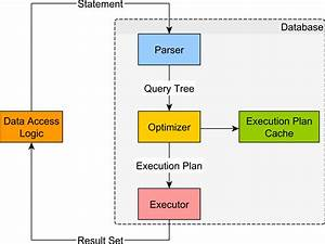 How Does A Relational Database Execute Sql Statements And