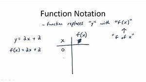 function notation ck 12 foundation With what is function template