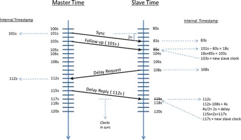 ptp precision time protocol in industrial managed switches