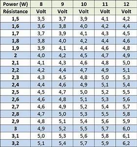 Combien De Watt Par M2 : tableau calcul voltages ~ Melissatoandfro.com Idées de Décoration