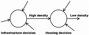 The Dn Diagram For The Infrastructure And Housing