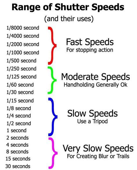 mastering shutter speed outdoor academy