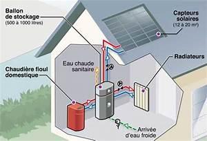 fioul definition c39est quoi With pompe a chaleur maison 2 principe avantages inconvenients et prix du chauffage au