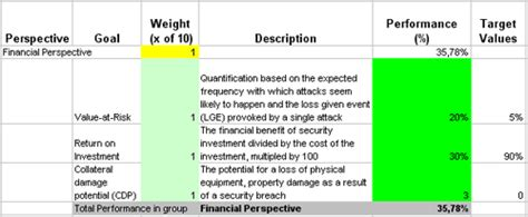 security  privacy related kpis   balanced scorecard