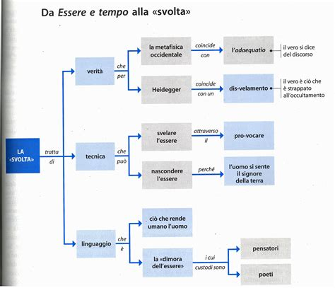 Dialettica Dell Illuminismo Pdf Filosofia