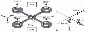 Quadcopter Schematic   A  The Structure Of A Quadcopter  B