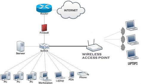 small officehome office soho network topology
