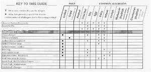 Restaurant Allergy Guide