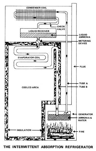 wood burning alternative refrigerator project