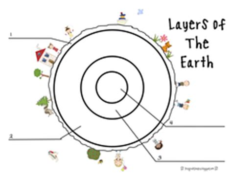 structure of the earth lesson 1 by lcharlotte9 teaching