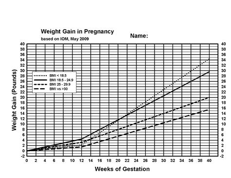 Chart Template Pregnancy Weight Gain Chart Pregnancy