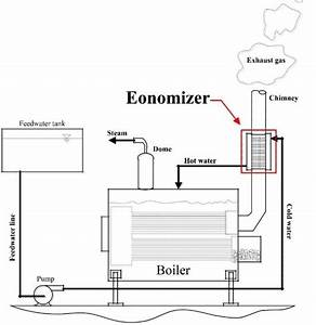 Schematic Diagram Of The Boiler With Economizer System