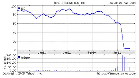 bear stearns stock symbol