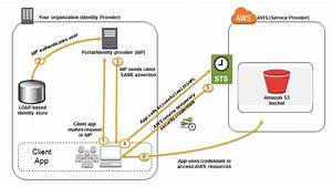 Aws Identity And Access Management  Iam  Roles  Sso Single