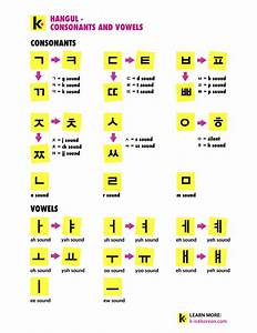 Hangul Consonants And Vowels Chart 12 Days Of Hangul Masterpost Are You Beginning K