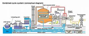 Thermal Power Plant Overview Diagram