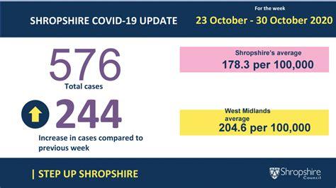 Coronavirus: Shropshire COVID-19 update (23-30 October ...