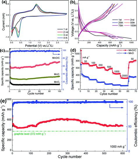 Synthesis Ultralong Mno Coaxial Nanowires