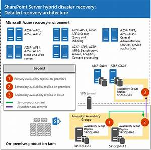 Plan For Sql Server Always On And Microsoft Azure For
