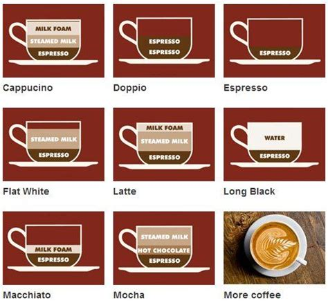 Cappuccinos, Coffee menu and Latte on Pinterest