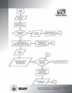 Diagrama De Flujo  Almac U00c9n