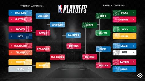 nba playoffs schedule  full bracket  times tv