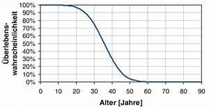 Markov Kette Wahrscheinlichkeit Berechnen : this bauthemen kanalbau fachbeitr ge erweiterte beurteilungsmodelle f r die ~ Themetempest.com Abrechnung