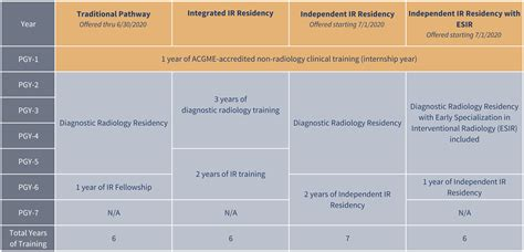 certification requirements  american board  radiology